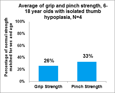 Fig 2.1 Average of grip and pinch strength, 6-18 year olds with isolated hypoplasia, 2018/19