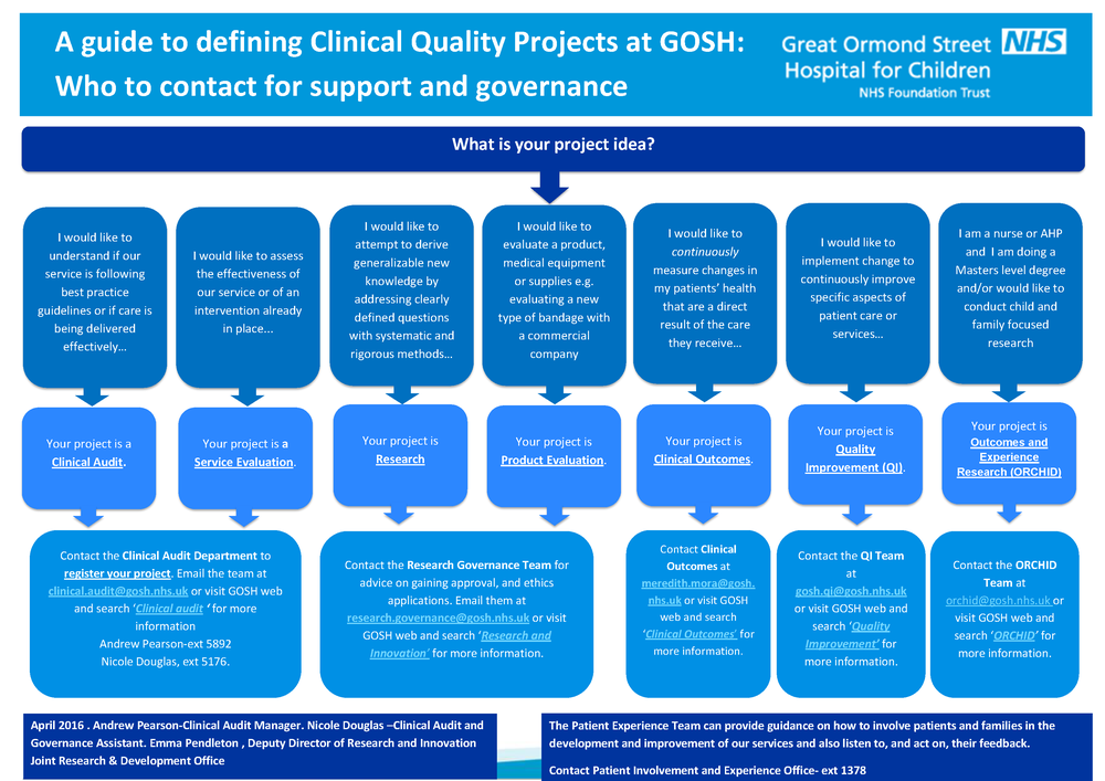A guide to defining Clinical Quality Projects at GOSH