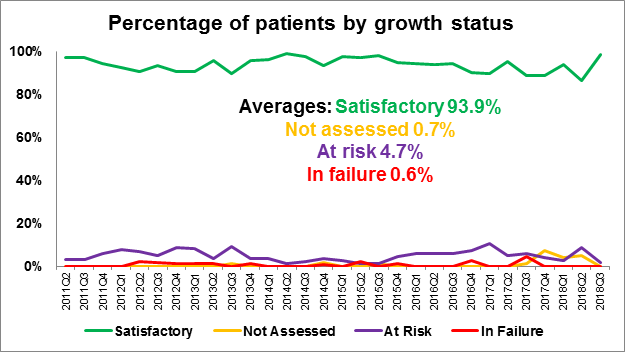 Figure 2.1 Percentage of patients by growth status, Apr 2011 to Sep 2018