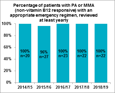 Fig 3.2 Percentage of patients with PA or MMA (non-vitamin B12 responsive) with an appropriate emergency regimen, reviewed at least yearly