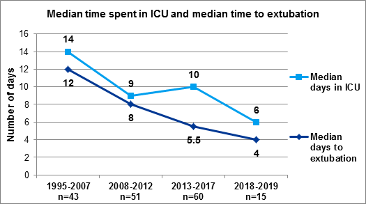 Figure 4 Time spent in ICU and time to extubation, Jan 1995 – June 2019