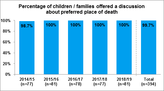 Figure 2.1 Percentage of children / families offered a discussion about preferred place of death, 2014/15 to 2018/19