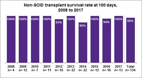 Fig 2.1 Non-SCID transplant survival rate at 100 days, 2008 to 2017