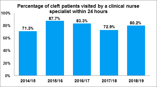 Figure 1.1 Percentage of patients with a cleft who are visited by a clinical nurse specialist within 24 hours, 2014/15 to 2018/19