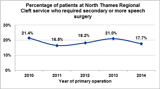 Figure 3.1 Percentage of patients at North Thames Regional Cleft Service who required secondary or more speech surgery by year of primary operation, 2010 to 2014