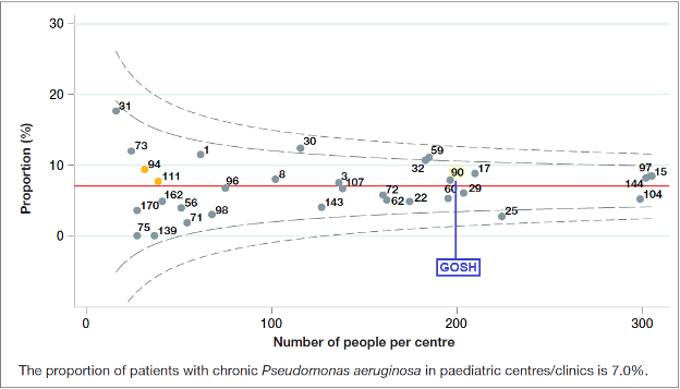 Figure 3.1 Proportion of patients with chronic Pseudomonas aeruginosa by paediatric centre / clinic